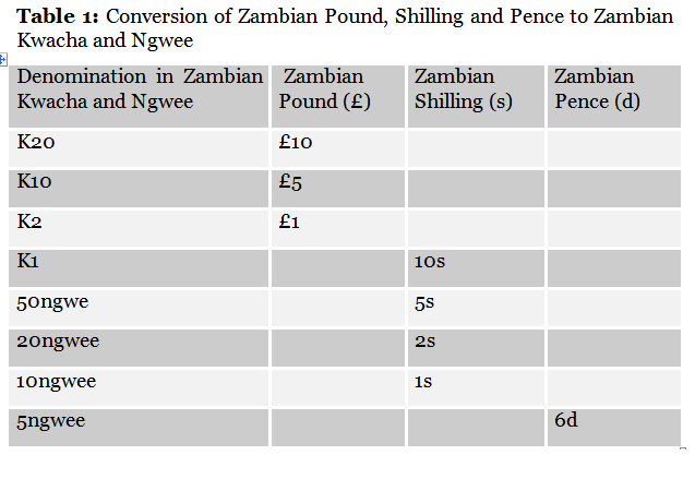 Currency History
